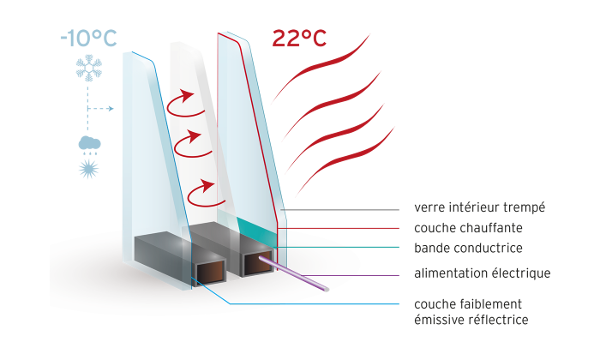 comment a marche un chauffage invisible par rayonnement. Black Bedroom Furniture Sets. Home Design Ideas